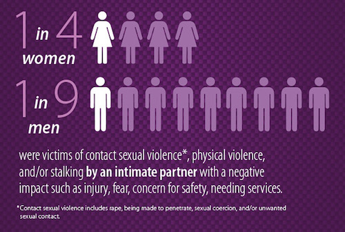 One in 4 women and 1 in 9 men have experienced contact sexual violence,* physical violence, and/or stalking by an intimate partner in their lifetime with a negative impact such as injury, fear, concern for safety and needing services.